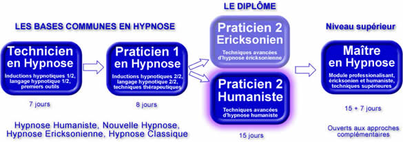 Formation Hypnose Humaniste